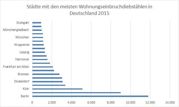 Während Berlin fast 12.000 Einbrüche registriert, kann sich Stuttgart mit knapp 1000 Einbrüchen freuen