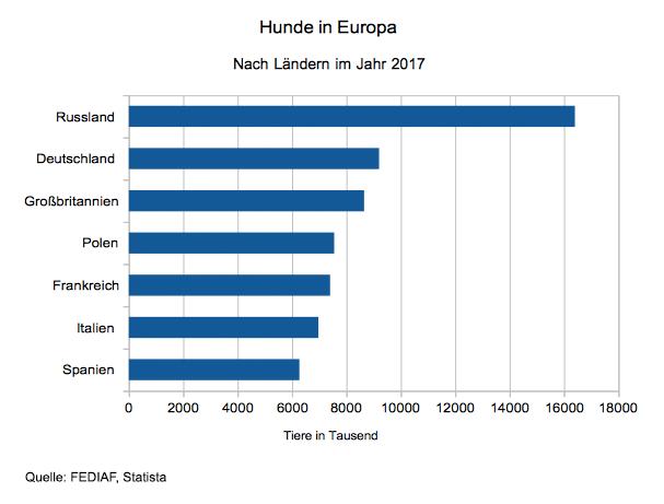 Anzahl der in Europa lebenden Hunde im Jahr 2017 nach Ländern.